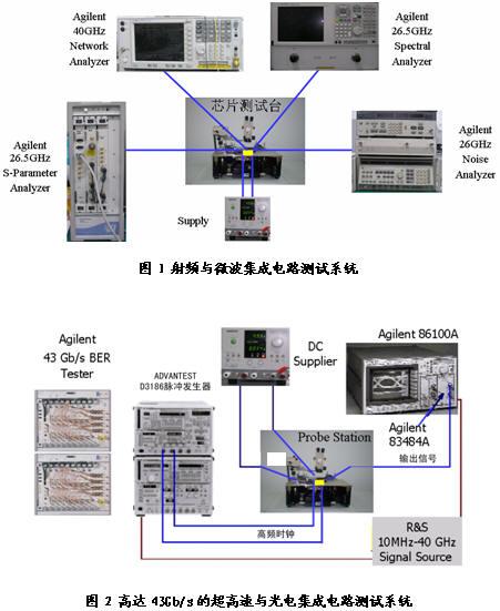 合作单位:东南大学射频与光电集成电路研究所