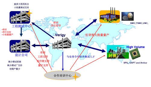超大规模集成电路soc测试系统